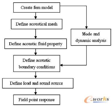 图2 建模步骤