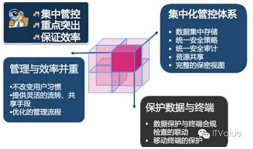 云存储为基础来建立整套商密体系