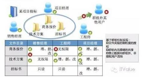 群组协作解决数据交换