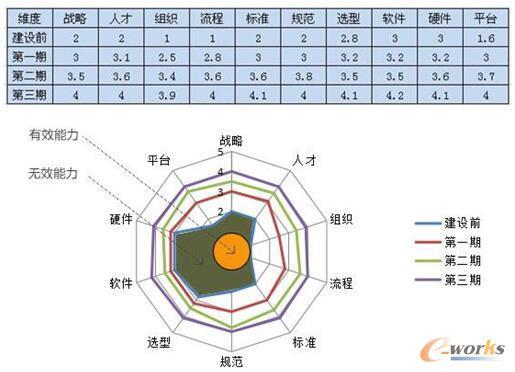 图/成熟度模型中各维度构成的雷达图