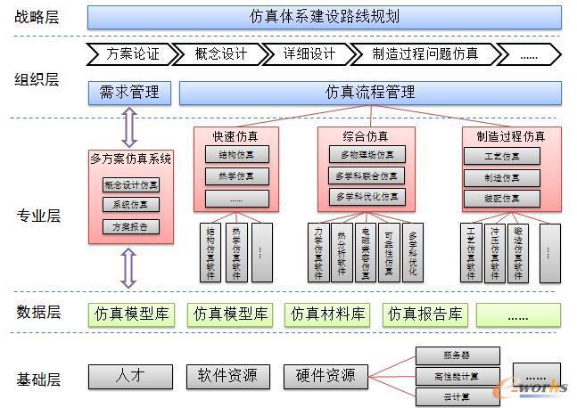图1 仿真体系架构图