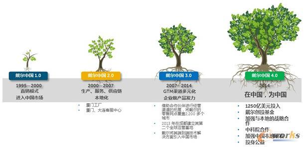 图 2 戴尔中国4.0