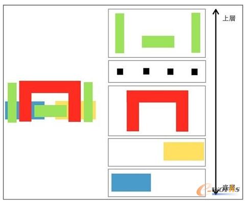 IC功能的关键 复杂繁琐的芯片设计流程_EDA_