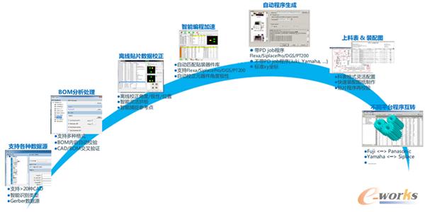 望友快速SMT程序离线制作软件