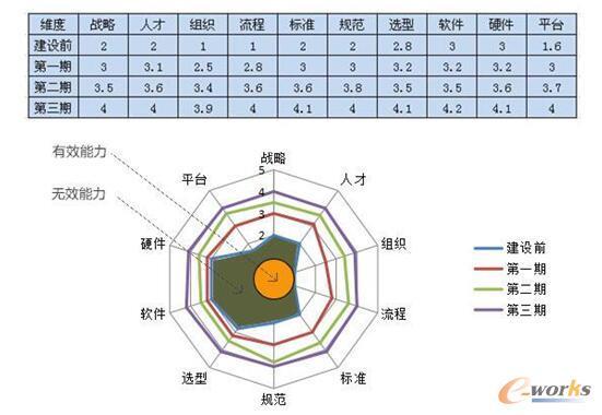图3 成熟度模型中各维度构成的雷达图