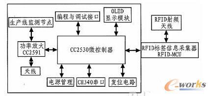 为此设计的硬件系统主要包括:cc2530微控制器模块,rfid标签信息采集