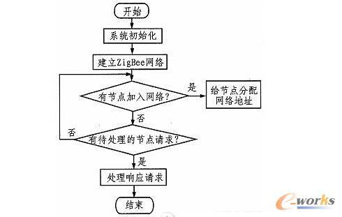 协调器流程图