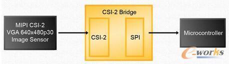连接一个低分辨率的相机处理器的SPI端口