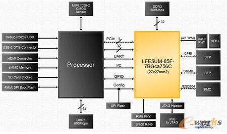 扩大物联网网关应用SGMII处理器