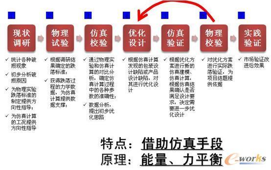图3 外损包装七步设计
