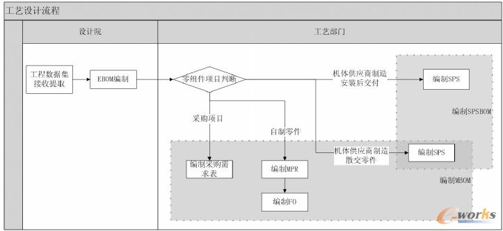 图1 工艺设计流程