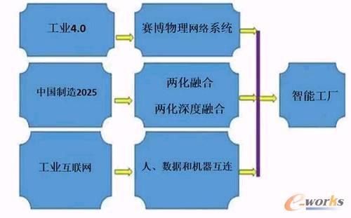 图1 不同的实施途径和相同的目标