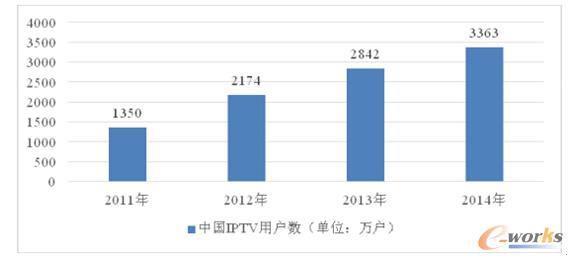 2011-2016年中国电信运营商iptv终端设备市场规模及预测