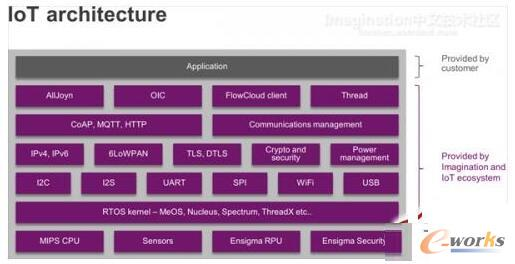 物联网中对云接口和软件需求