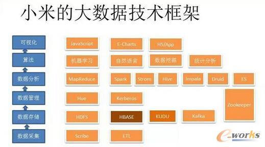 你所不知的小米大数据技术_数据中心_基础信息化_文章_中国最具影响力的企业信息化门户网和在线社区