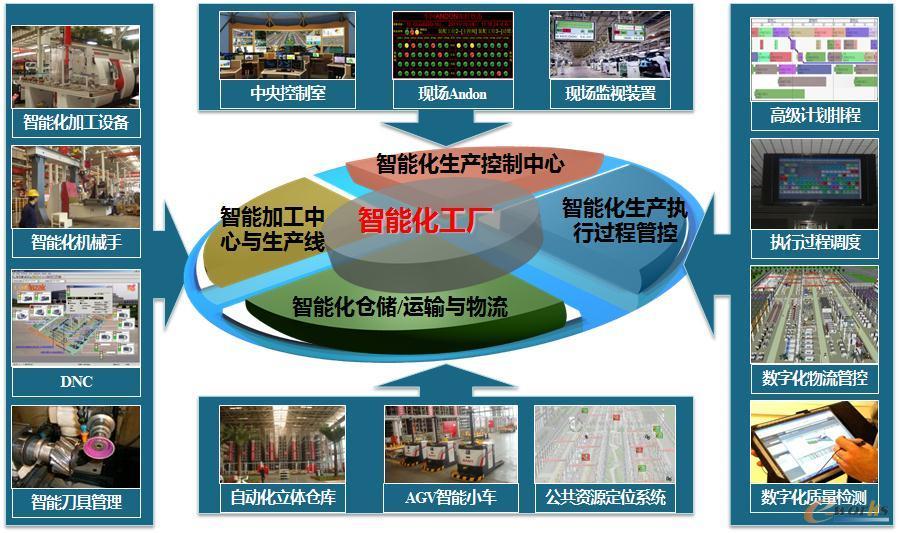 智能制造关键技术之一:智能工厂