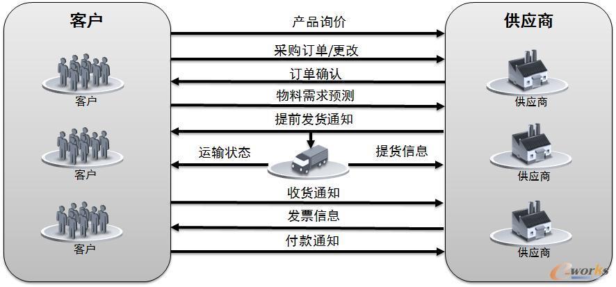江淮汽车主要以主机厂为核心的全产业链质量控制的零部件供应