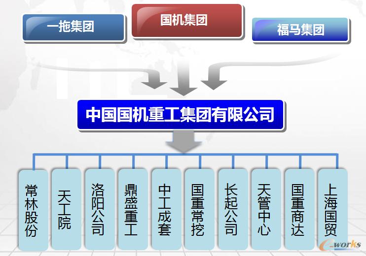国机重工组织架构