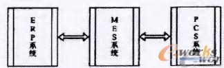 图1 ERP/MES/PCS三层次关系示意图