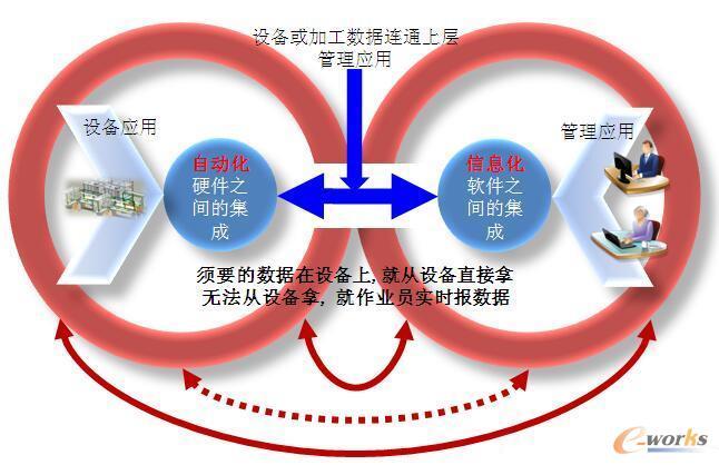 图1 自动化与信息化的融合