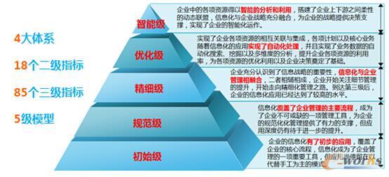 信息化目标与管理目标的融合