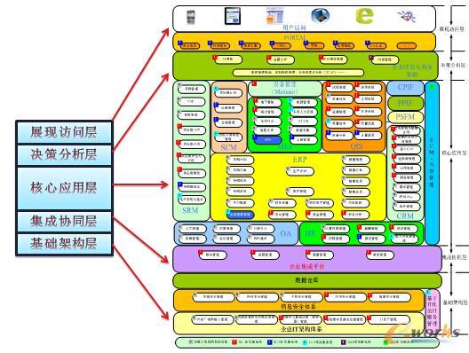 企业信息化蓝图设计