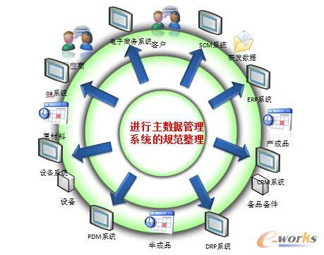 主数据管理体系设计