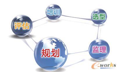 e-works第三方咨询的服务内容