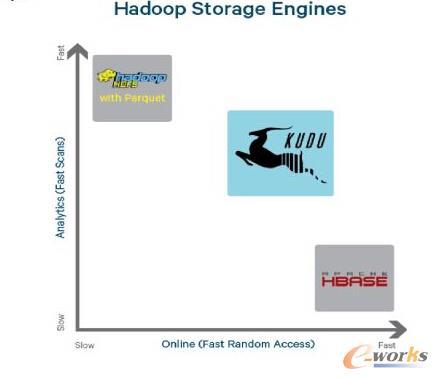 存储-Hadoop