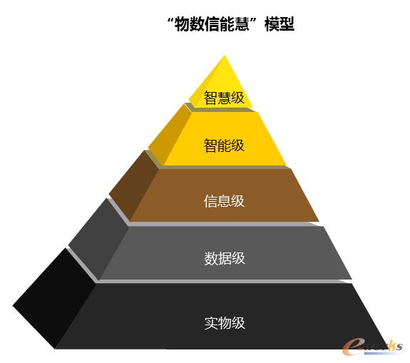 """图2 知识的实践定义—""""物数信能慧""""模型"""