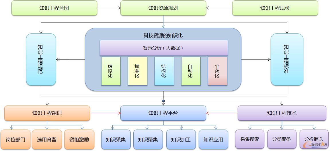 图3 知识工程体系框架