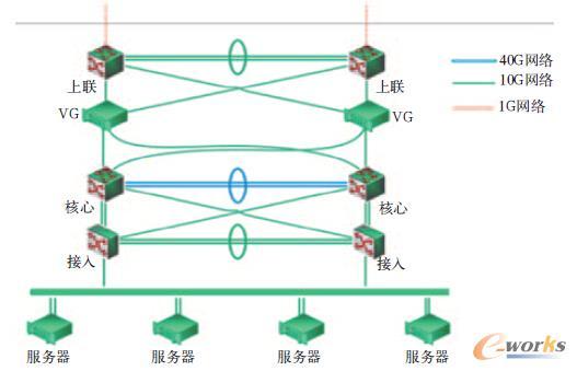实际部署网络拓扑图