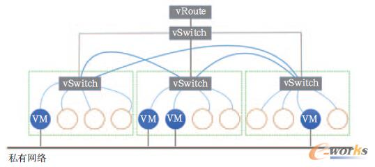 OVS逻辑结构图