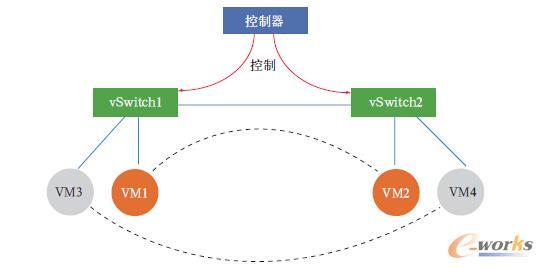 私有网络逻辑架构图