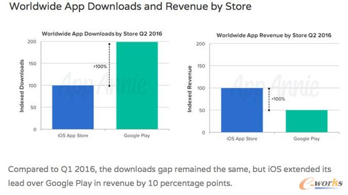 App开发者选择AppStore还是选择Goole play?