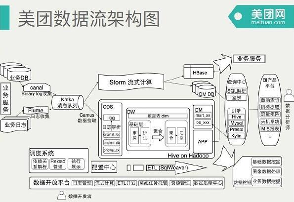 美团大数据平台架构实践