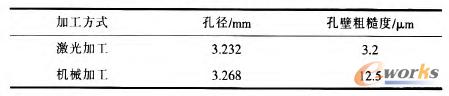 表l 激光加工和机械加工打孔在孔径和孔壁粗糙度