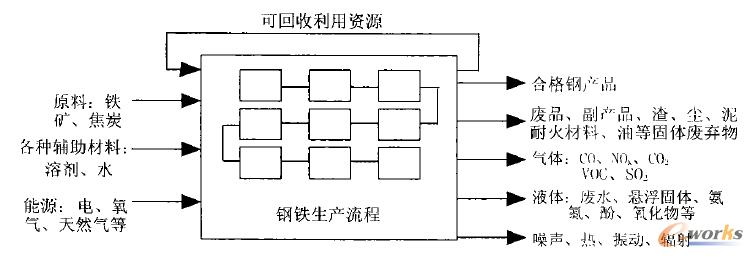 图1 钢铁生产过程输入输出图