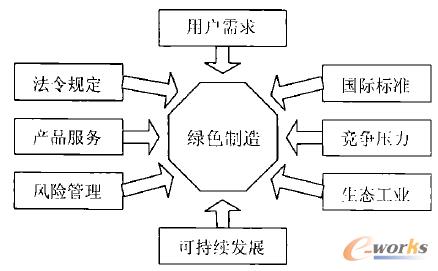 图2 钢铁企业绿色制造产生的因素