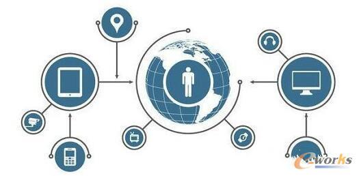 如何保障物联网安全的六大关键问题