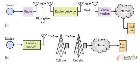 针对物联网(a)和M2M(b)应用的典型无线连接场景