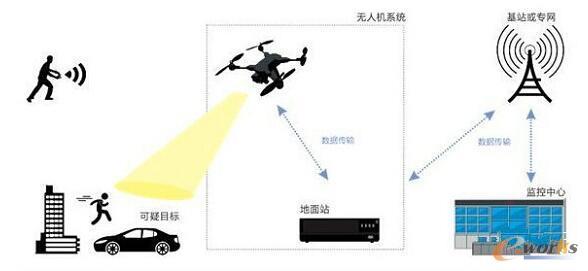 浅析交通管控领域中的新产品、新技术