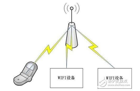 传统的插座上通过WIFI技术