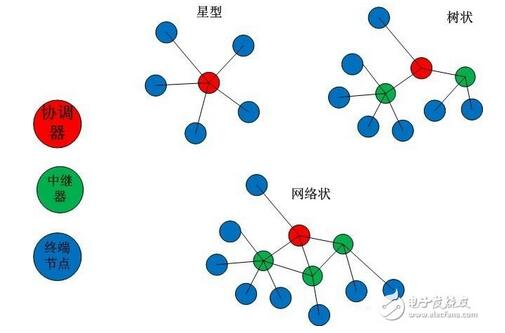 三种不同类型的设备,分别是协调器、中继器、终端节点