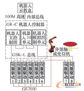 图1 工业机器人的组成