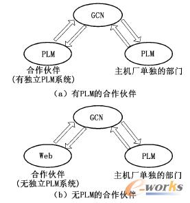 图2 两种信息传递方