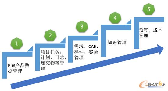 产品研发管理系统实施顺序