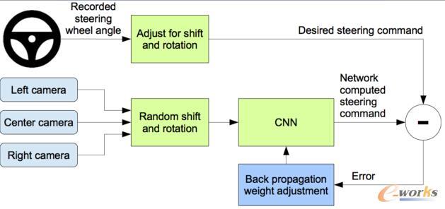 训练神经网络模型