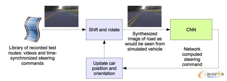 驾驶仿真器的示意图
