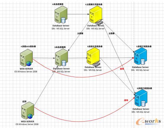 数据库高可用实战案例——-架构优化
